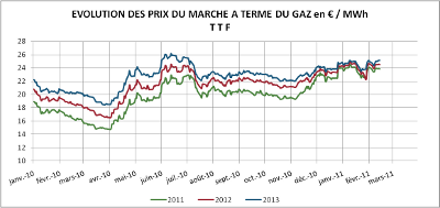 prix_march_gaz